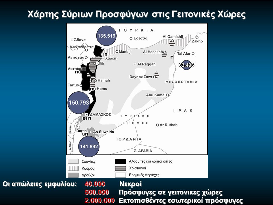 Χάρτης Σύριων Προσφύγων στις Γειτονικές Χώρες Οι απώλειες εμφυλίου: 40.000 Νεκροί 500.000 Πρόσφυγες σε γειτονικες χώρες 500.000 Πρόσφυγες σε γειτονικες χώρες 2.000.000 Εκτοπισθέντες εσωτερικοί πρόσφυγες