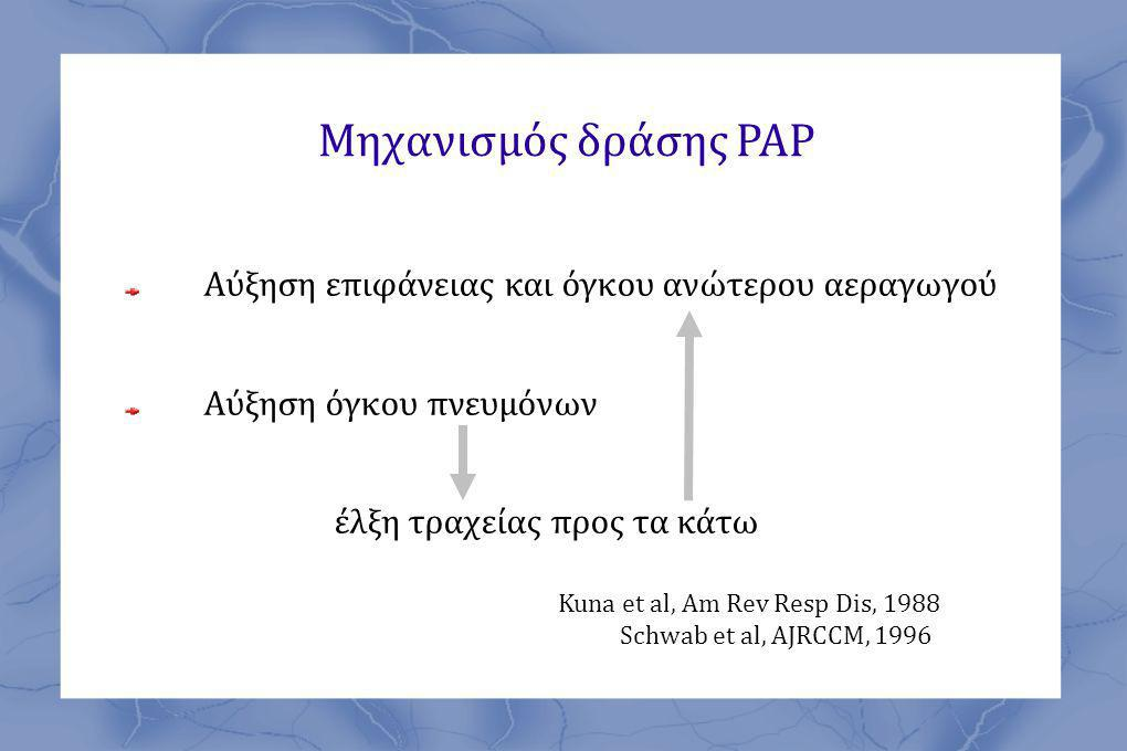 Μηχανισμός δράσης ΡΑΡ Αύξηση επιφάνειας και όγκου ανώτερου αεραγωγού Αύξηση όγκου πνευμόνων έλξη τραχείας προς τα κάτω Kuna et al, Am Rev Resp Dis, 1988 Schwab et al, AJRCCM, 1996