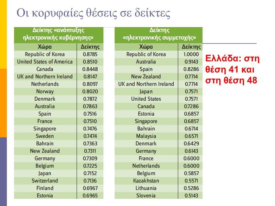 Οι κορυφαίες θέσεις σε δείκτες Ελλάδα: στη θέση 41 και στη θέση 48