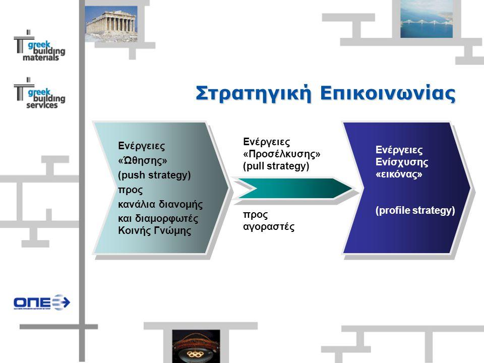 Στρατηγική Επικοινωνίας TEXT Ενέργειες «Ώθησης» (push strategy) προς κανάλια διανομής και διαμορφωτές Κοινής Γνώμης Ενέργειες Ενίσχυσης «εικόνας» (profile strategy) Ενέργειες «Προσέλκυσης» (pull strategy) προς αγοραστές
