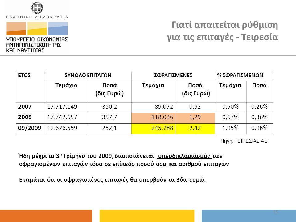 ΕΤΟΣΣΥΝΟΛΟ ΕΠΙΤΑΓΩΝΣΦΡΑΓΙΣΜΕΝΕΣ% ΣΦΡΑΓΙΣΜΕΝΩΝ ΤεμάχιαΠοσά (δις Ευρώ) ΤεμάχιαΠοσά (δις Ευρώ) ΤεμάχιαΠοσά 200717.717.149350,289.0720,920,50%0,26% 200817