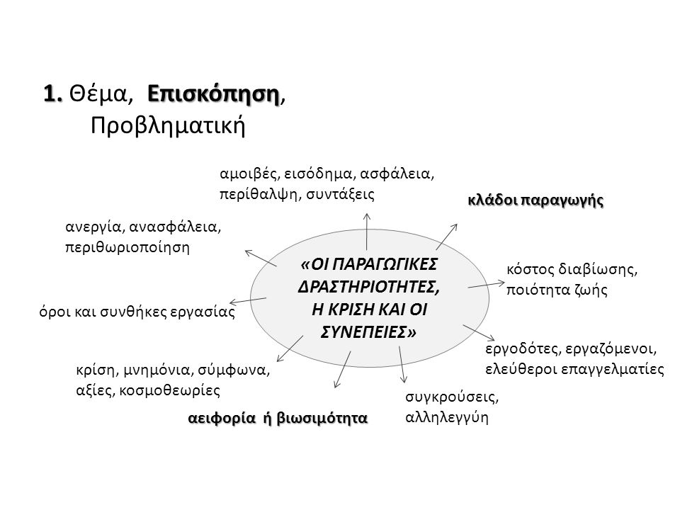 ΠΡΟΒΛΗΜΑΤΙΚΗ «ΓΙΑΤΙ;» Το ερευνώμενο θέμα εγείρει αντιπαραθέσεις, αβεβαιότητες, αμφισβητήσεις, διλήμματα.