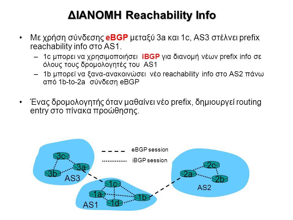 ΑΛΓΟΡΙΘΜΟΙ ΕΥΡΕΣΗΣ ΔΡΟΜΩΝ •DV: Distance Vector (αλγόριθμος Bellman-Ford) –IGP: RIP (Routing Information Protocol) –EGP: BGP (Border Gateway Protocol) •LS: Link State (αλγόριθμος Dijkstra) –IGP: OSPF (Open Shortest Path First): Link State Data Base + αλγόριθμος Dijkstra στον κορμό Αυτόνομου Δικτύου (Core of an Autonomous System, AS) –Κόστος γραμμών δικτύου: Ανάλογα με την ταχύτητα ή οριζόμενα από τον Διαχειριστή •Ανανέωση κόστους γραμμών: κάθε 240 sec (default) ή λόγω μεταβολής κατάστασης •Στα περιφερειακά υποδίκτυα (stub areas): Default G/W