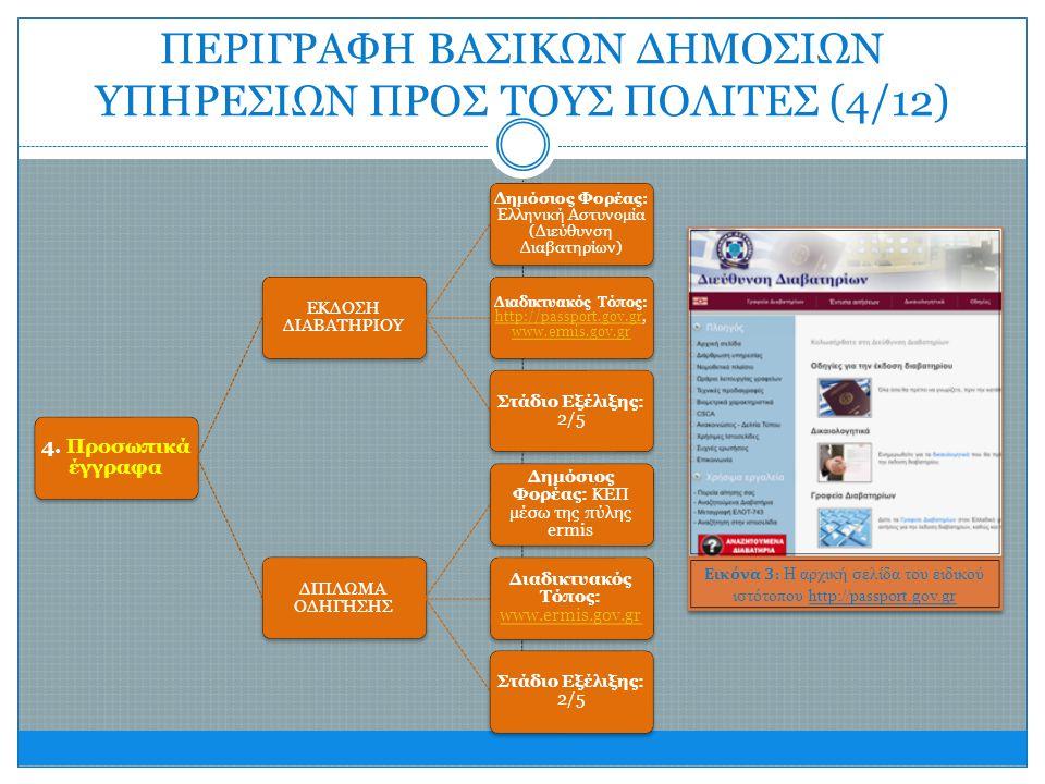 4. Προσωπικά έγγραφα ΕΚΔΟΣΗ ΔΙΑΒΑΤΗΡΙΟΥ Δημόσιος Φορέας: Ελληνική Αστυνομία (Διεύθυνση Διαβατηρίων) Διαδικτυακός Τόπος: http://passport.gov.gr, www.er