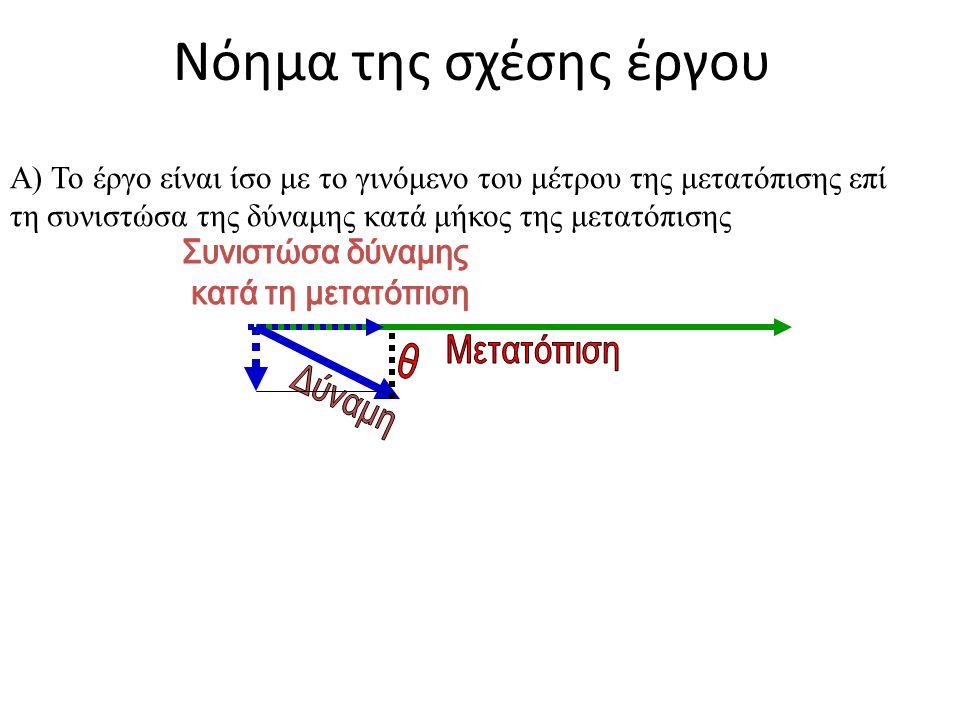 Νόημα της σχέσης έργου Α) Το έργο είναι ίσο με το γινόμενο του μέτρου της μετατόπισης επί τη συνιστώσα της δύναμης κατά μήκος της μετατόπισης