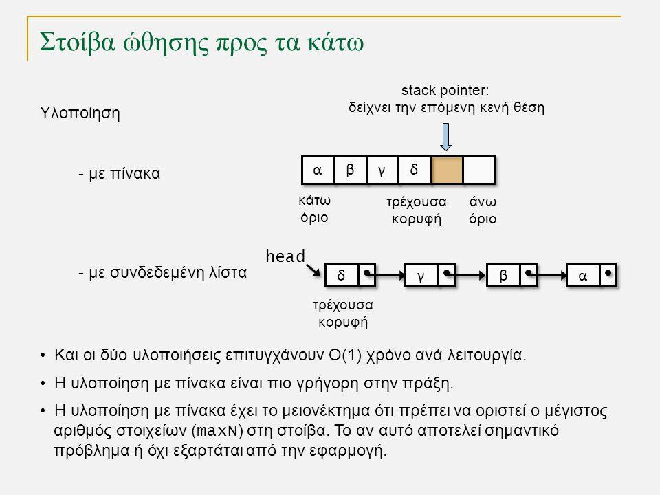 Στοίβα ώθησης προς τα κάτω Υλοποίηση - με πίνακα - με συνδεδεμένη λίστα δ δ γ γ β β α α τρέχουσα κορυφή • Και οι δύο υλοποιήσεις επιτυγχάνουν Ο(1) χρόνο ανά λειτουργία.