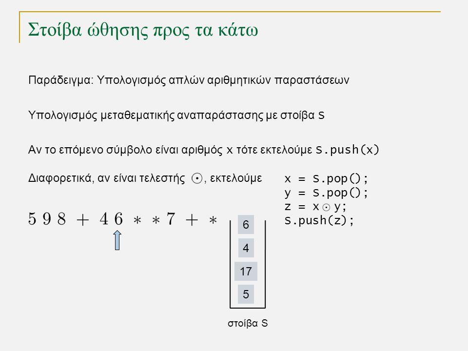 Στοίβα ώθησης προς τα κάτω Παράδειγμα: Υπολογισμός απλών αριθμητικών παραστάσεων στοίβα S 5 17 4 6 Υπολογισμός μεταθεματικής αναπαράστασης με στοίβα S Αν το επόμενο σύμβολο είναι αριθμός x τότε εκτελούμε S.push(x) Διαφορετικά, αν είναι τελεστής , εκτελούμε x = S.pop(); y = S.pop(); z = x y; S.push(z);