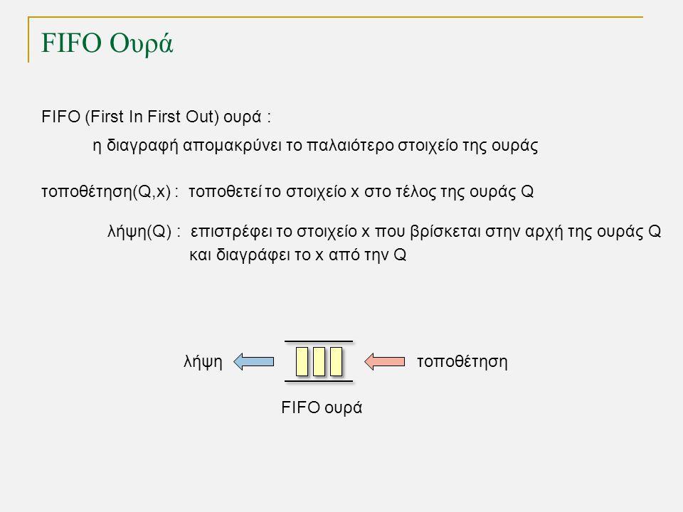 FIFO Ουρά FIFO ουρά τοποθέτησηλήψη FIFO (First In First Out) ουρά : τοποθέτηση(Q,x) : τοποθετεί το στοιχείο x στo τέλος της ουράς Q λήψη(Q) : επιστρέφει το στοιχείο x που βρίσκεται στην αρχή της ουράς Q και διαγράφει το x από την Q η διαγραφή απομακρύνει το παλαιότερο στοιχείο της ουράς