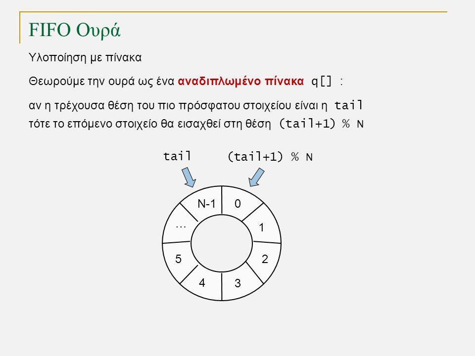 FIFO Ουρά Υλοποίηση με πίνακα 1 0 2 3 4 5 Ν-1 … Θεωρούμε την ουρά ως ένα αναδιπλωμένο πίνακα q[] : αν η τρέχουσα θέση του πιο πρόσφατου στοιχείου είναι η tail τότε το επόμενο στοιχείο θα εισαχθεί στη θέση (tail+1) % N tail (tail+1) % N