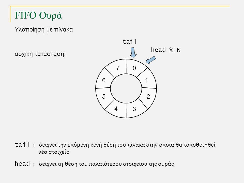 FIFO Ουρά Υλοποίηση με πίνακα 1 0 2 3 4 5 7 6 tail head % N αρχική κατάσταση: tail : δείχνει την επόμενη κενή θέση του πίνακα στην οποία θα τοποθετηθεί νέο στοιχείο head : δείχνει τη θέση του παλαιότερου στοιχείου της ουράς