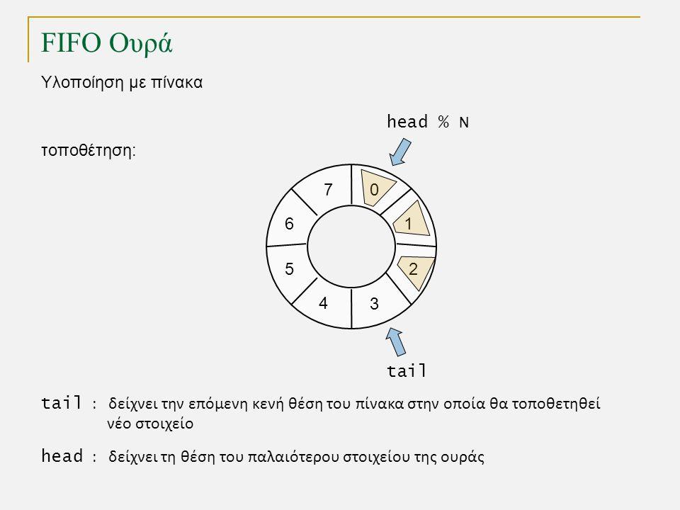FIFO Ουρά Υλοποίηση με πίνακα 1 0 2 3 4 5 tail head % N τοποθέτηση: 7 6 tail : δείχνει την επόμενη κενή θέση του πίνακα στην οποία θα τοποθετηθεί νέο στοιχείο head : δείχνει τη θέση του παλαιότερου στοιχείου της ουράς