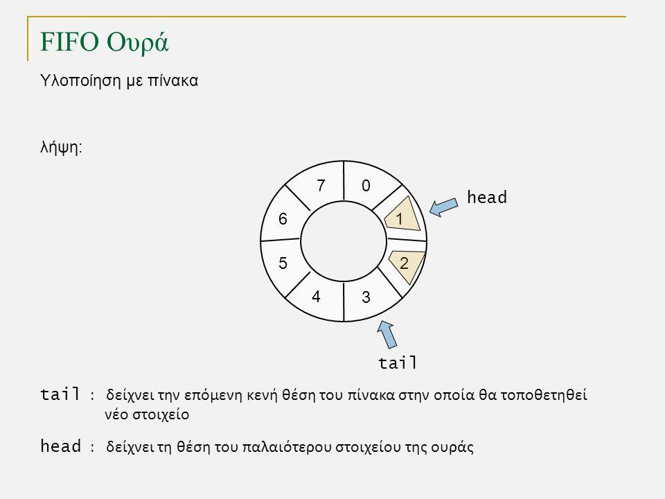 FIFO Ουρά Υλοποίηση με πίνακα 1 0 2 3 4 5 tail head λήψη: 7 6 tail : δείχνει την επόμενη κενή θέση του πίνακα στην οποία θα τοποθετηθεί νέο στοιχείο head : δείχνει τη θέση του παλαιότερου στοιχείου της ουράς