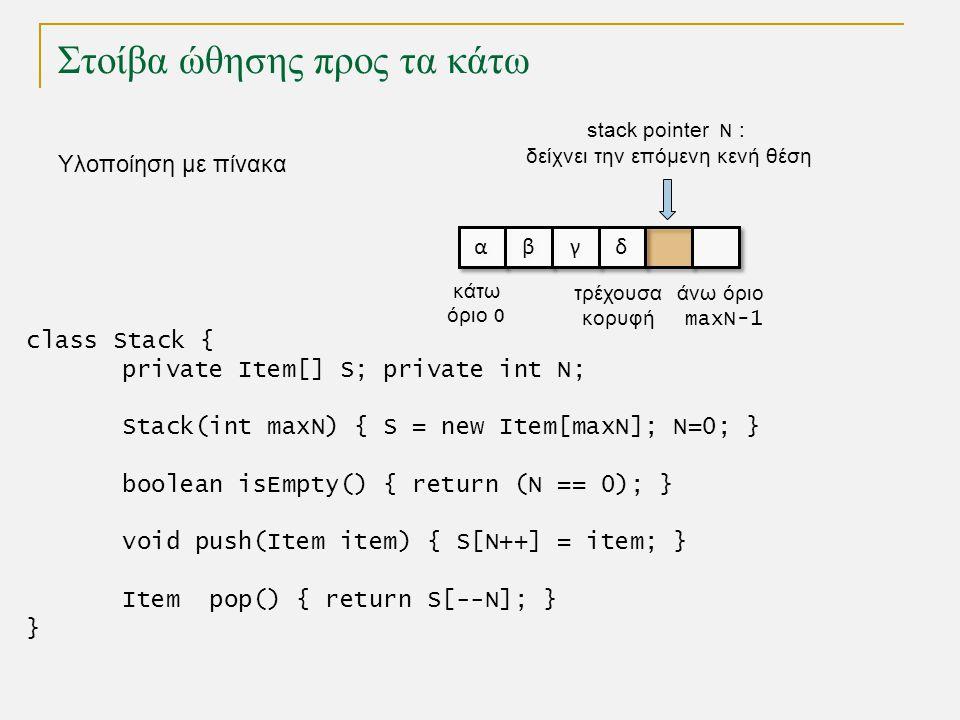 Στοίβα ώθησης προς τα κάτω Υλοποίηση με πίνακα class Stack { private Item[] S; private int N; Stack(int maxN) { S = new Item[maxN]; N=0; } boolean isEmpty() { return (N == 0); } void push(Item item) { S[N++] = item; } Item pop() { return S[--N]; } } α α β β γ γ δ δ κάτω όριο 0 άνω όριο maxN-1 τρέχουσα κορυφή stack pointer Ν : δείχνει την επόμενη κενή θέση