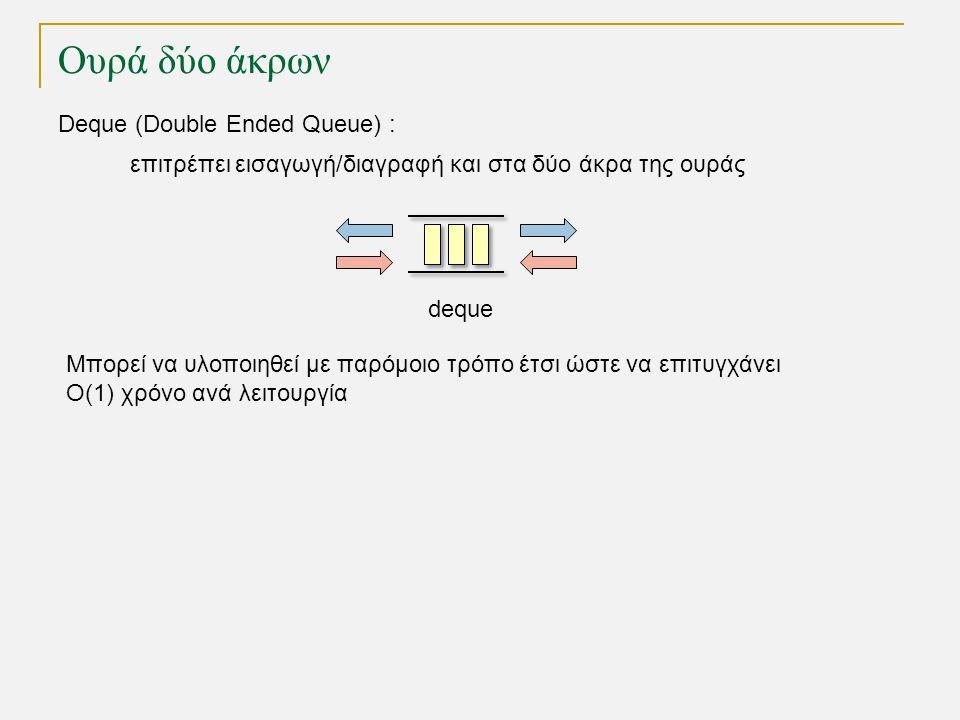 Ουρά δύο άκρων deque Deque (Double Ended Queue) : επιτρέπει εισαγωγή/διαγραφή και στα δύο άκρα της ουράς Μπορεί να υλοποιηθεί με παρόμοιο τρόπο έτσι ώστε να επιτυγχάνει Ο(1) χρόνο ανά λειτουργία