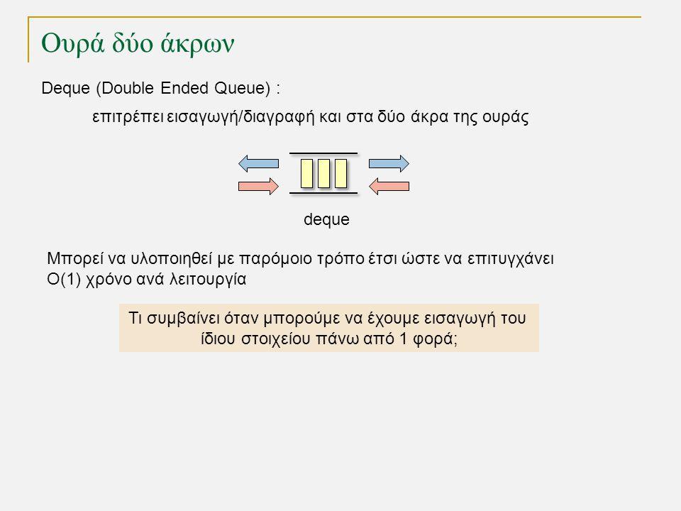 Ουρά δύο άκρων Deque (Double Ended Queue) : επιτρέπει εισαγωγή/διαγραφή και στα δύο άκρα της ουράς Τι συμβαίνει όταν μπορούμε να έχουμε εισαγωγή του ίδιου στοιχείου πάνω από 1 φορά; deque Μπορεί να υλοποιηθεί με παρόμοιο τρόπο έτσι ώστε να επιτυγχάνει Ο(1) χρόνο ανά λειτουργία