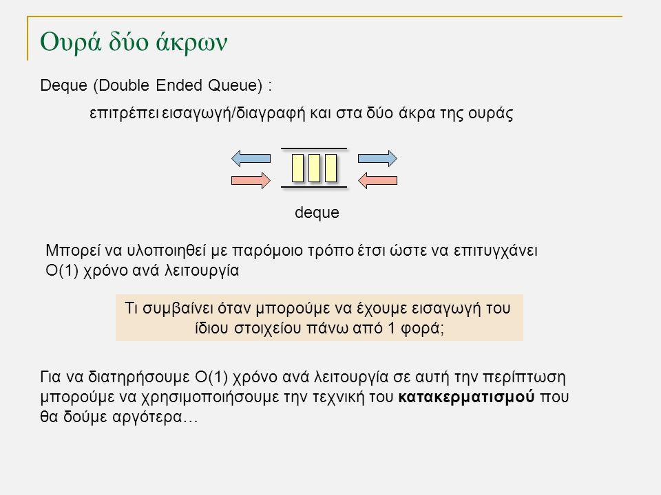 Ουρά δύο άκρων Deque (Double Ended Queue) : επιτρέπει εισαγωγή/διαγραφή και στα δύο άκρα της ουράς Τι συμβαίνει όταν μπορούμε να έχουμε εισαγωγή του ίδιου στοιχείου πάνω από 1 φορά; deque Μπορεί να υλοποιηθεί με παρόμοιο τρόπο έτσι ώστε να επιτυγχάνει Ο(1) χρόνο ανά λειτουργία Για να διατηρήσουμε Ο(1) χρόνο ανά λειτουργία σε αυτή την περίπτωση μπορούμε να χρησιμοποιήσουμε την τεχνική του κατακερματισμού που θα δούμε αργότερα…
