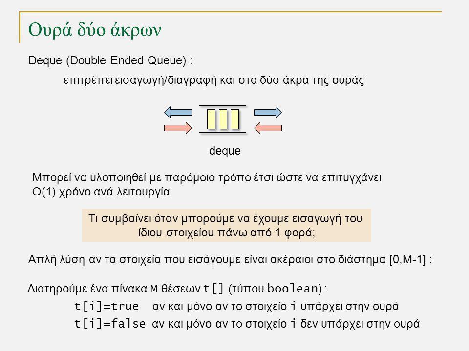 Ουρά δύο άκρων Deque (Double Ended Queue) : επιτρέπει εισαγωγή/διαγραφή και στα δύο άκρα της ουράς Τι συμβαίνει όταν μπορούμε να έχουμε εισαγωγή του ίδιου στοιχείου πάνω από 1 φορά; deque Μπορεί να υλοποιηθεί με παρόμοιο τρόπο έτσι ώστε να επιτυγχάνει Ο(1) χρόνο ανά λειτουργία Απλή λύση αν τα στοιχεία που εισάγουμε είναι ακέραιοι στο διάστημα [0,Μ-1] : Διατηρούμε ένα πίνακα Μ θέσεων t[] (τύπου boolean ) : t[i]=true αν και μόνο αν το στοιχείο i υπάρχει στην ουρά t[i]=false αν και μόνο αν το στοιχείο i δεν υπάρχει στην ουρά