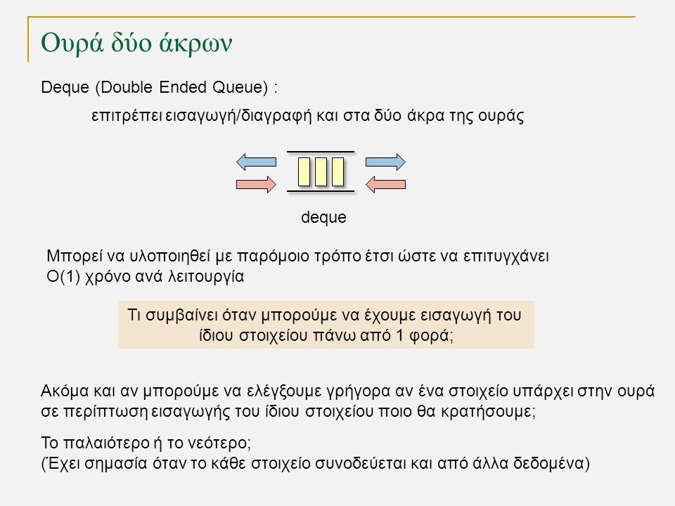 Ουρά δύο άκρων Deque (Double Ended Queue) : επιτρέπει εισαγωγή/διαγραφή και στα δύο άκρα της ουράς Τι συμβαίνει όταν μπορούμε να έχουμε εισαγωγή του ίδιου στοιχείου πάνω από 1 φορά; deque Μπορεί να υλοποιηθεί με παρόμοιο τρόπο έτσι ώστε να επιτυγχάνει Ο(1) χρόνο ανά λειτουργία Ακόμα και αν μπορούμε να ελέγξουμε γρήγορα αν ένα στοιχείο υπάρχει στην ουρά σε περίπτωση εισαγωγής του ίδιου στοιχείου ποιο θα κρατήσουμε; Το παλαιότερο ή το νεότερο; (Έχει σημασία όταν το κάθε στοιχείο συνοδεύεται και από άλλα δεδομένα)