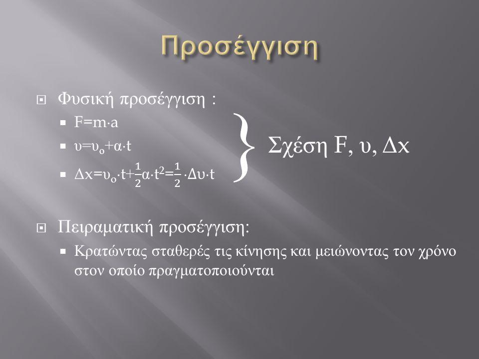 } Σχέση F, υ, Δ x