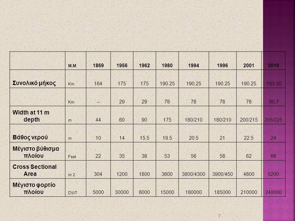 7 Μ.Μ 18691956196219801994199620012010 Συνολικό μήκος Km 164175 190.25 193.30 Km --29 78 80.7 Width at 11 m depth m 446090175180/210 200/215205/225 Βά