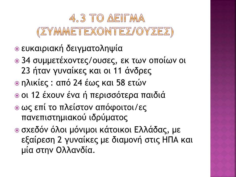  ευκαιριακή δειγματοληψία  34 συμμετέχοντες/ουσες, εκ των οποίων οι 23 ήταν γυναίκες και οι 11 άνδρες  ηλικίες : από 24 έως και 58 ετών  οι 12 έχουν ένα ή περισσότερα παιδιά  ως επί το πλείστον απόφοιτοι/ες πανεπιστημιακού ιδρύματος  σχεδόν όλοι μόνιμοι κάτοικοι Ελλάδας, με εξαίρεση 2 γυναίκες με διαμονή στις ΗΠΑ και μία στην Ολλανδία.
