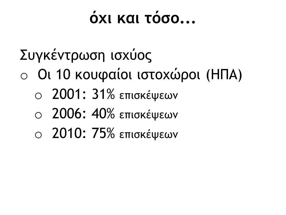 όχι και τόσο... Συγκέντρωση ισχύος o Οι 10 κουφαίοι ιστοχώροι (ΗΠΑ) o 2001: 31% επισκέψεων o 2006: 40% επισκέψεων o 2010: 75% επισκέψεων