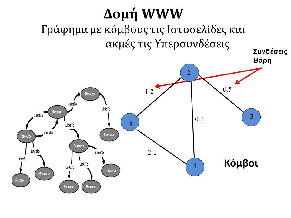 Δομή WWW Γράφημα με κόμβους τις Ιστοσελίδες και ακμές τις Υπερσυνδέσεις Συνδέσεις Βάρη Κόμβοι 2 4 3 1 1.2 2.1 0.2 0.5
