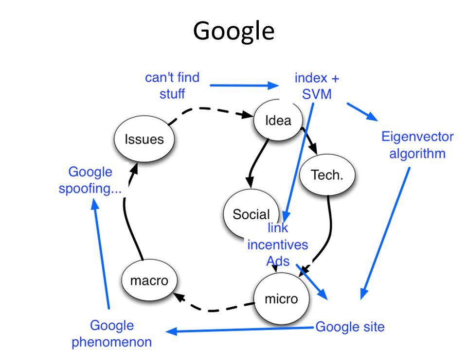 52 Google