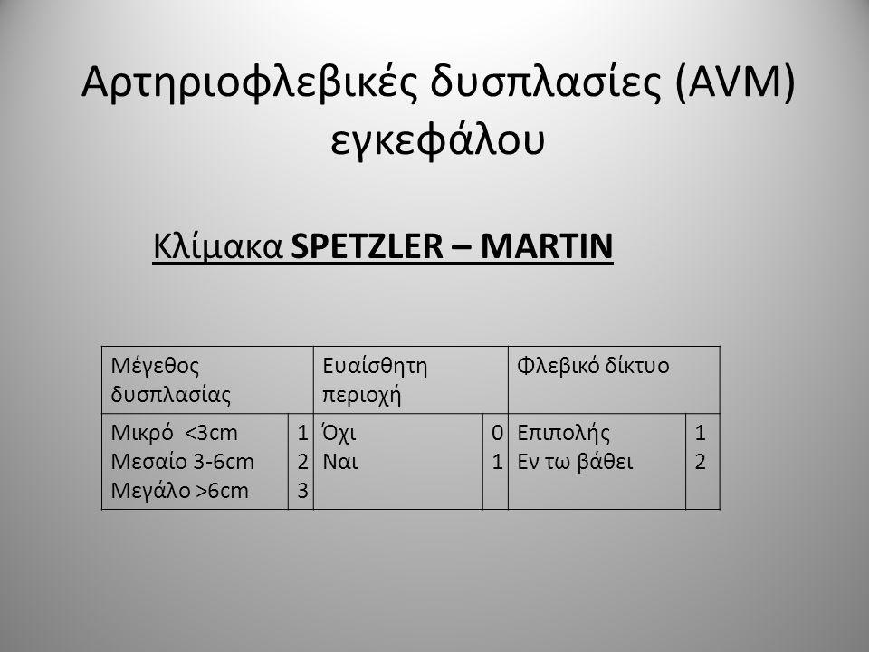 Αρτηριοφλεβικές δυσπλασίες (AVM) εγκεφάλου Κλίμακα SPETZLER – MARTIN Μέγεθος δυσπλασίας Ευαίσθητη περιοχή Φλεβικό δίκτυο Μικρό <3cm Μεσαίο 3-6cm Μεγάλ