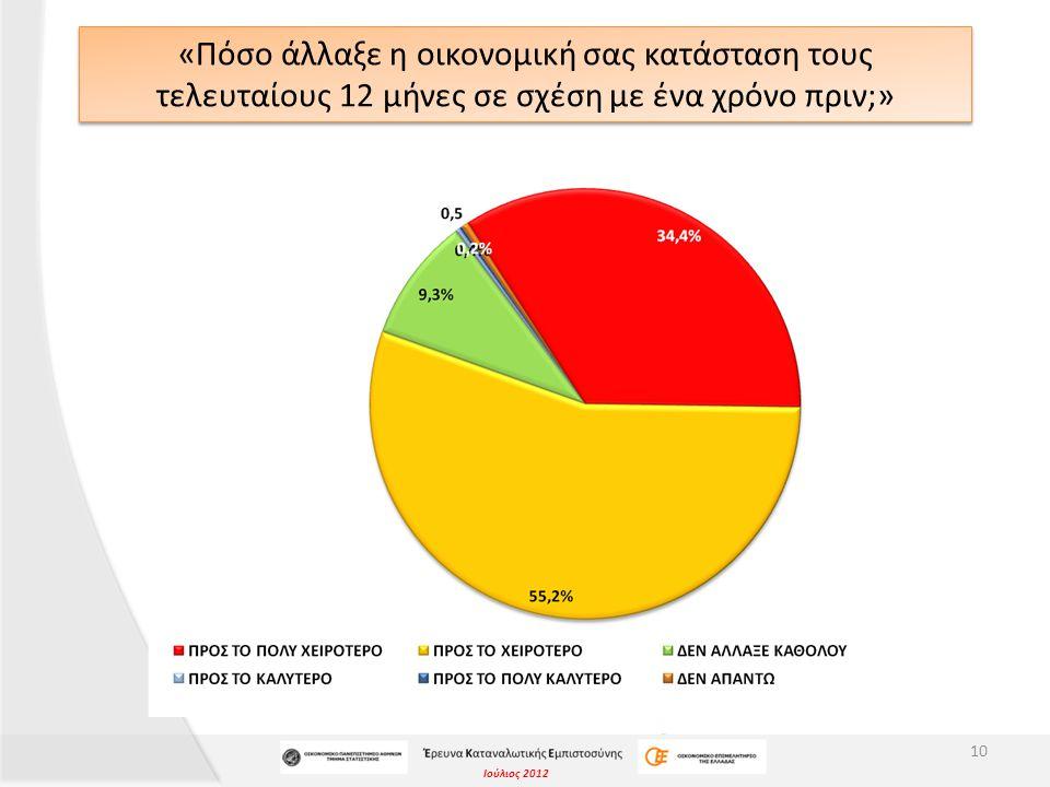Ιούλιος 2012 «Πόσο άλλαξε η οικονομική σας κατάσταση τους τελευταίους 12 μήνες σε σχέση με ένα χρόνο πριν;» 10