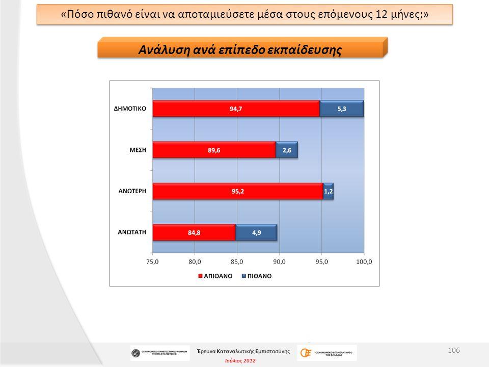 Ιούλιος 2012 «Πόσο πιθανό είναι να αποταμιεύσετε μέσα στους επόμενους 12 μήνες;» 106 Ανάλυση ανά επίπεδο εκπαίδευσης