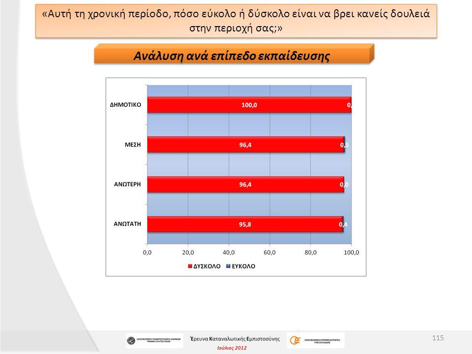 Ιούλιος 2012 «Αυτή τη χρονική περίοδο, πόσο εύκολο ή δύσκολο είναι να βρει κανείς δουλειά στην περιοχή σας;» 115 Ανάλυση ανά επίπεδο εκπαίδευσης