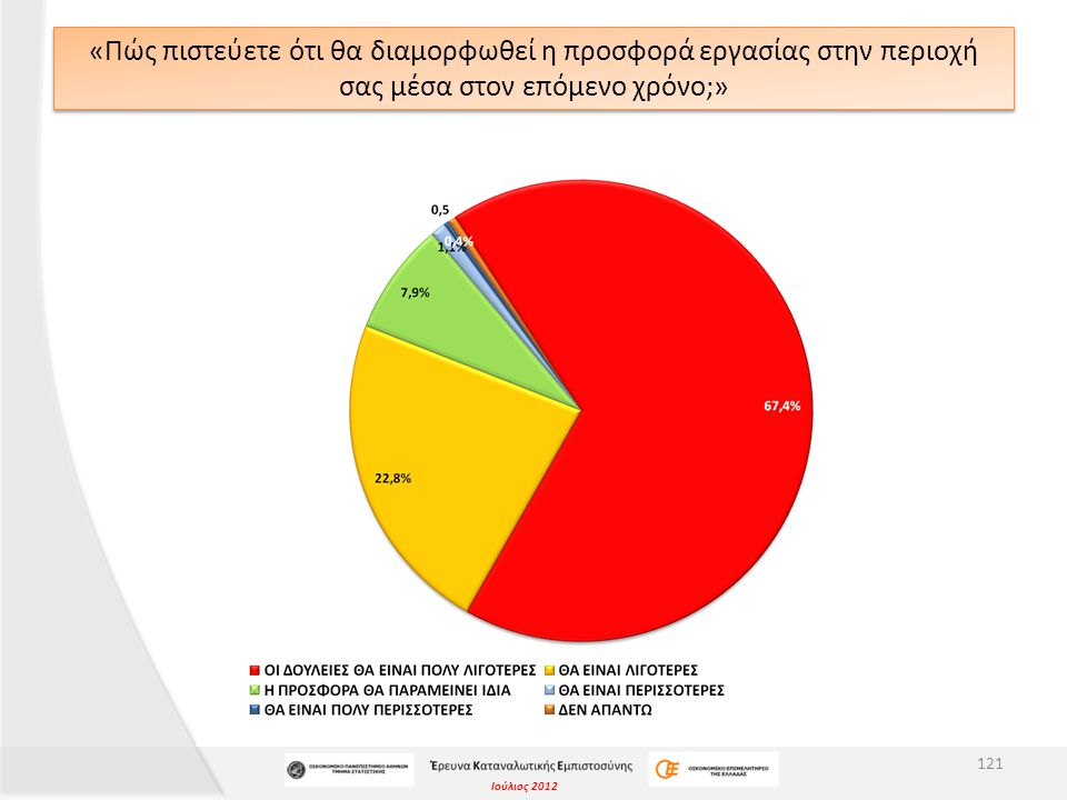 Ιούλιος 2012 «Πώς πιστεύετε ότι θα διαμορφωθεί η προσφορά εργασίας στην περιοχή σας μέσα στον επόμενο χρόνο;» 121