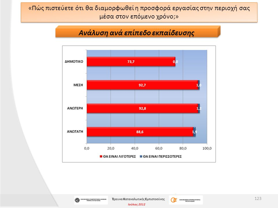 Ιούλιος 2012 «Πώς πιστεύετε ότι θα διαμορφωθεί η προσφορά εργασίας στην περιοχή σας μέσα στον επόμενο χρόνο;» 123 Ανάλυση ανά επίπεδο εκπαίδευσης