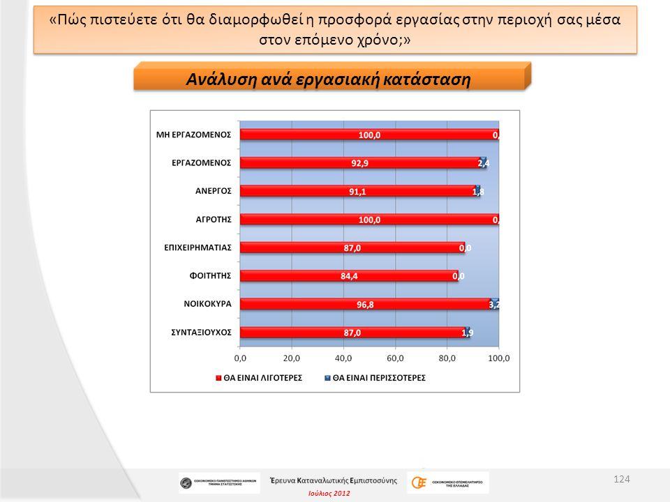Ιούλιος 2012 «Πώς πιστεύετε ότι θα διαμορφωθεί η προσφορά εργασίας στην περιοχή σας μέσα στον επόμενο χρόνο;» 124 Ανάλυση ανά εργασιακή κατάσταση