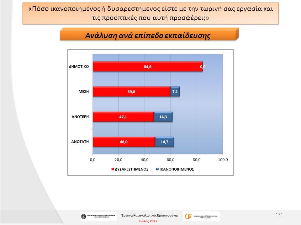 Ιούλιος 2012 «Πόσο ικανοποιημένος ή δυσαρεστημένος είστε με την τωρινή σας εργασία και τις προοπτικές που αυτή προσφέρει;» 131 Ανάλυση ανά επίπεδο εκπαίδευσης