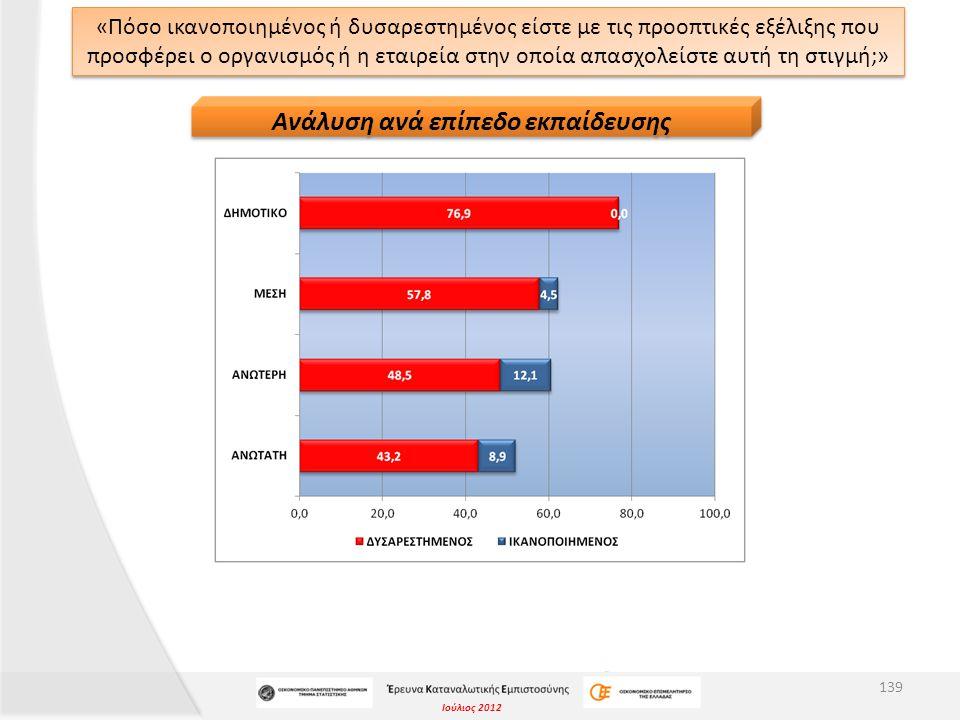 Ιούλιος 2012 «Πόσο ικανοποιημένος ή δυσαρεστημένος είστε με τις προοπτικές εξέλιξης που προσφέρει ο οργανισμός ή η εταιρεία στην οποία απασχολείστε αυτή τη στιγμή;» 139 Ανάλυση ανά επίπεδο εκπαίδευσης