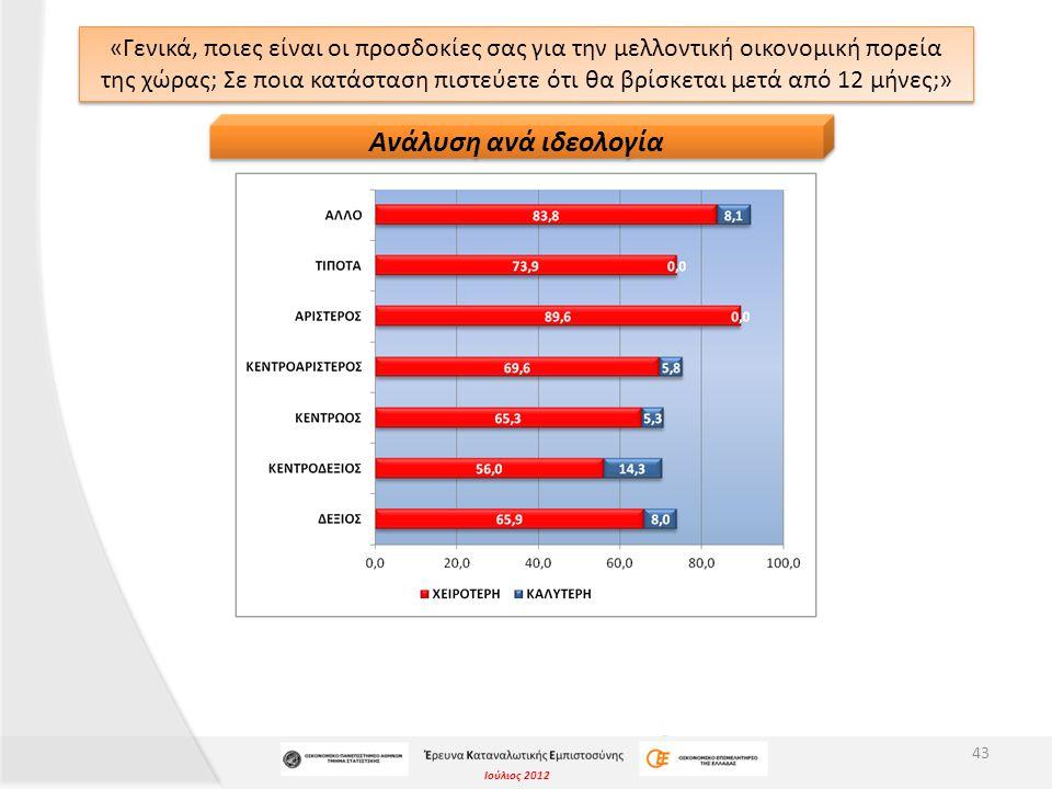 Ιούλιος 2012 «Γενικά, ποιες είναι οι προσδοκίες σας για την μελλοντική οικονομική πορεία της χώρας; Σε ποια κατάσταση πιστεύετε ότι θα βρίσκεται μετά από 12 μήνες;» 43 Ανάλυση ανά ιδεολογία