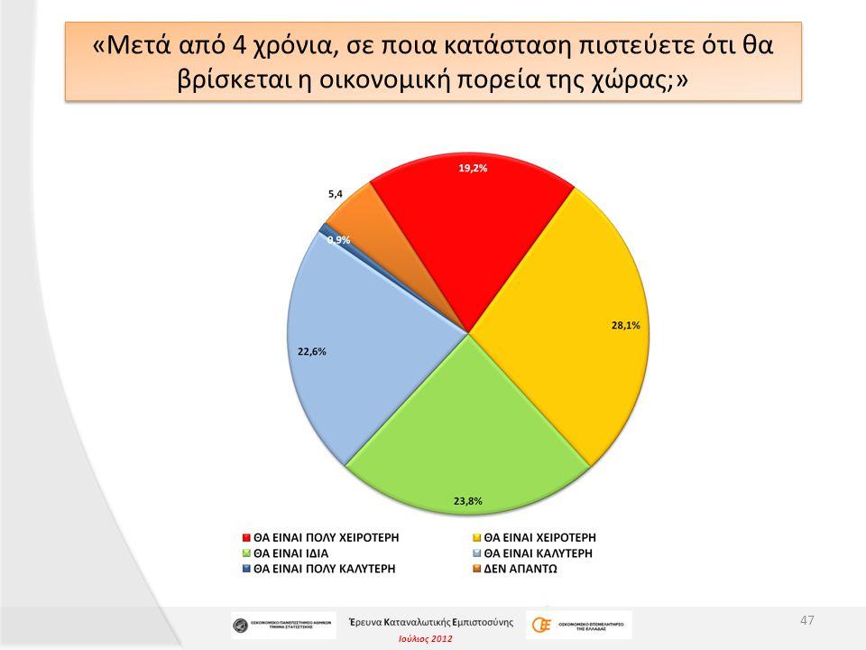 Ιούλιος 2012 «Μετά από 4 χρόνια, σε ποια κατάσταση πιστεύετε ότι θα βρίσκεται η οικονομική πορεία της χώρας;» 47