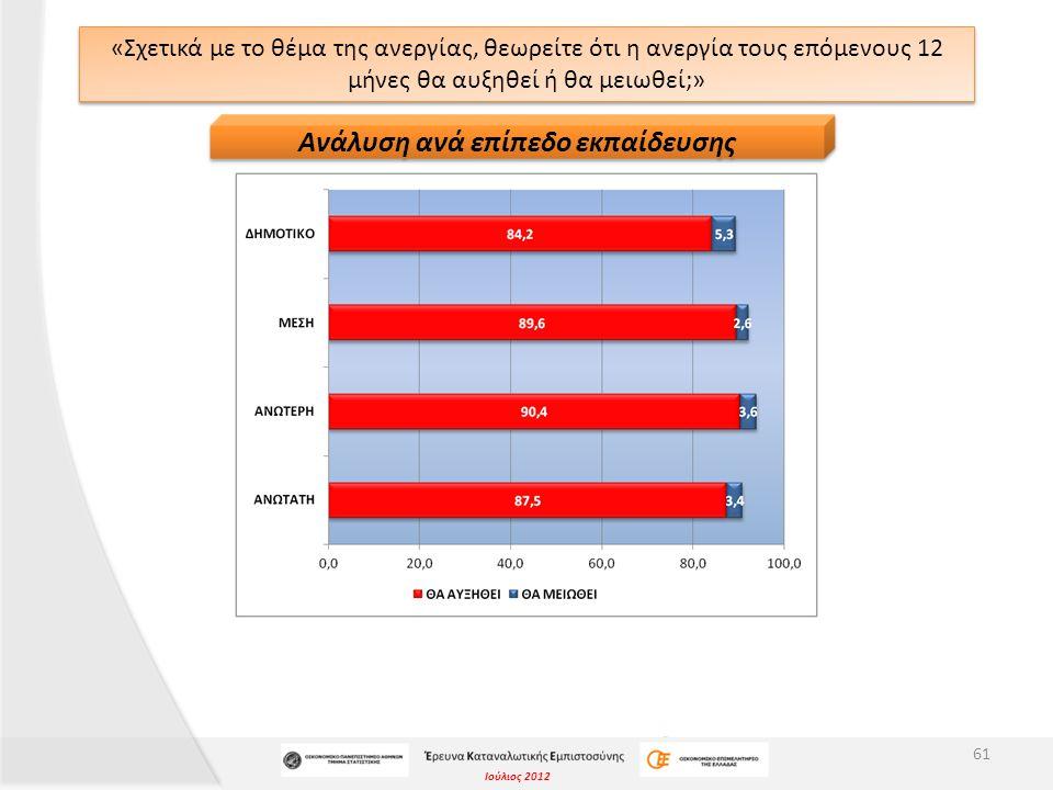 Ιούλιος 2012 «Σχετικά με το θέμα της ανεργίας, θεωρείτε ότι η ανεργία τους επόμενους 12 μήνες θα αυξηθεί ή θα μειωθεί;» 61 Ανάλυση ανά επίπεδο εκπαίδε
