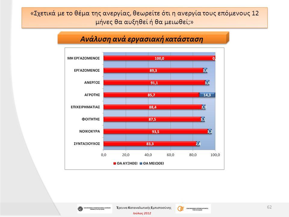 Ιούλιος 2012 «Σχετικά με το θέμα της ανεργίας, θεωρείτε ότι η ανεργία τους επόμενους 12 μήνες θα αυξηθεί ή θα μειωθεί;» 62 Ανάλυση ανά εργασιακή κατάσ