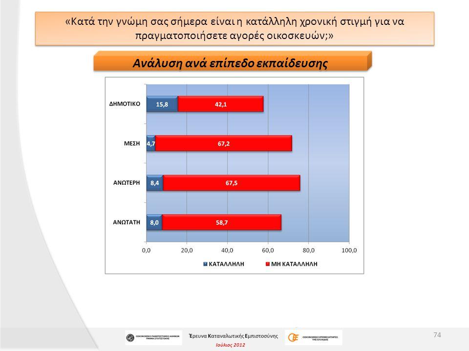 Ιούλιος 2012 «Κατά την γνώμη σας σήμερα είναι η κατάλληλη χρονική στιγμή για να πραγματοποιήσετε αγορές οικοσκευών;» 74 Ανάλυση ανά επίπεδο εκπαίδευση