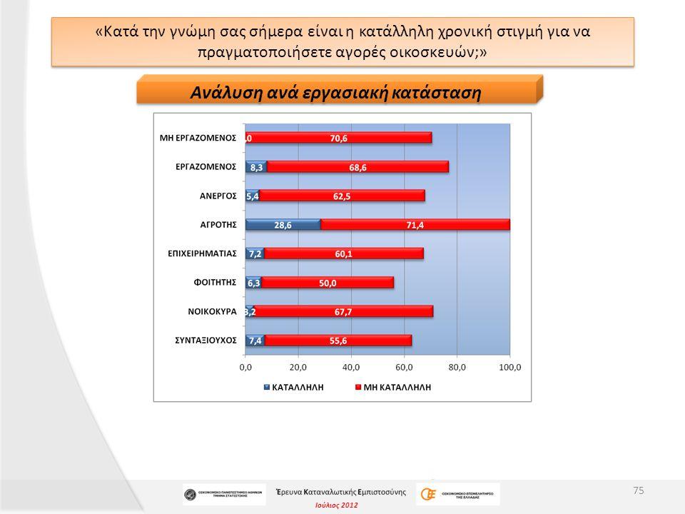 Ιούλιος 2012 «Κατά την γνώμη σας σήμερα είναι η κατάλληλη χρονική στιγμή για να πραγματοποιήσετε αγορές οικοσκευών;» 75 Ανάλυση ανά εργασιακή κατάστασ