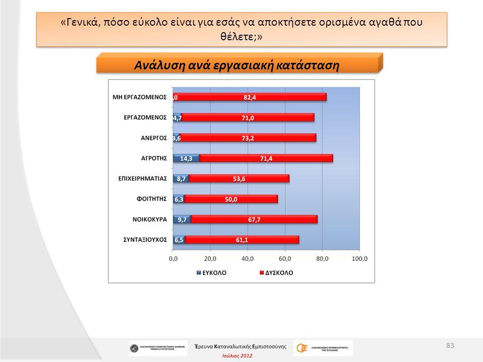 Ιούλιος 2012 «Γενικά, πόσο εύκολο είναι για εσάς να αποκτήσετε ορισμένα αγαθά που θέλετε;» 83 Ανάλυση ανά εργασιακή κατάσταση