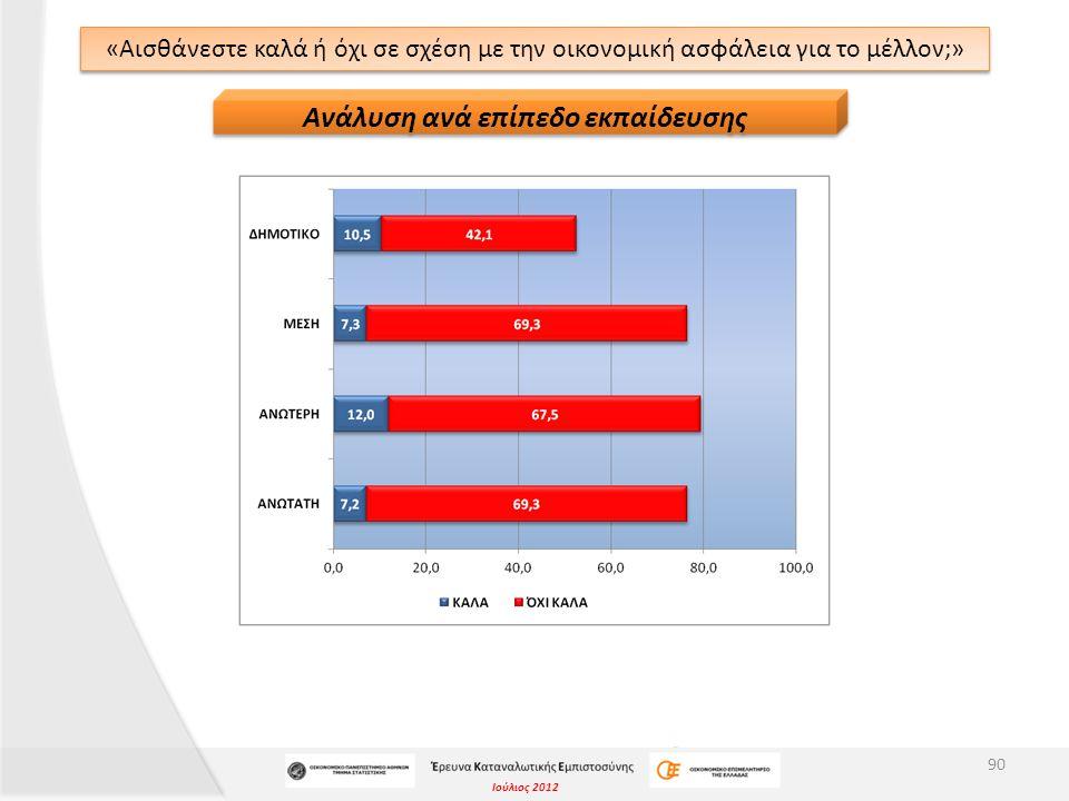 Ιούλιος 2012 «Αισθάνεστε καλά ή όχι σε σχέση με την οικονομική ασφάλεια για το μέλλον;» 90 Ανάλυση ανά επίπεδο εκπαίδευσης
