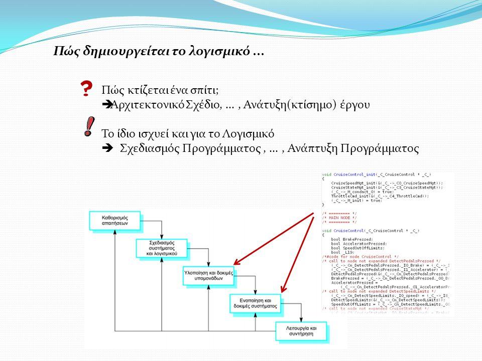 Πώς δημιουργείται το λογισμικό... Πώς κτίζεται ένα σπίτι;  Αρχιτεκτονικό Σχέδιο,..., Ανάτυξη(κτίσημο) έργου Το ίδιο ισχυεί και για το Λογισμικό  Σχε