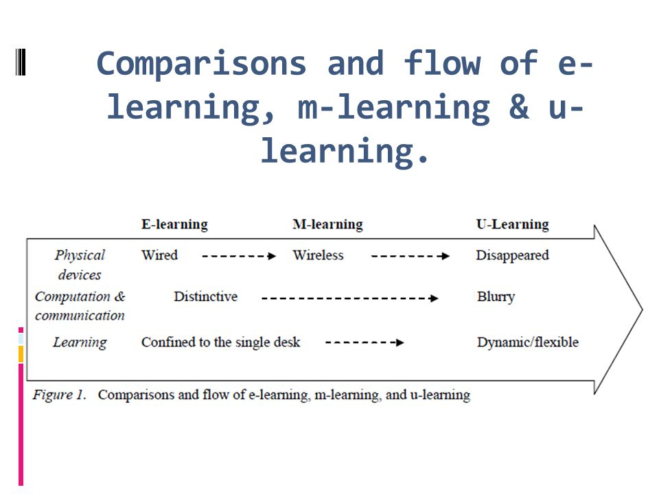 Comparisons and flow of e- learning, m-learning & u- learning.