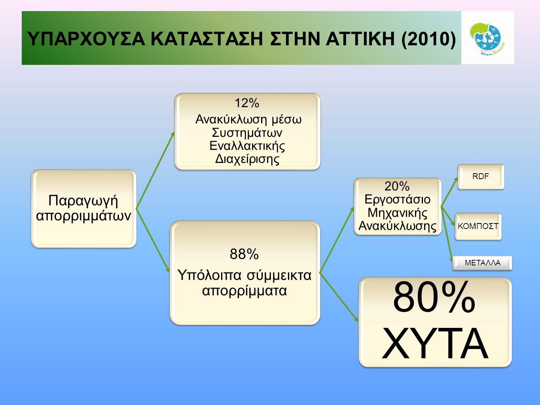 ΥΠΑΡΧΟΥΣΑ ΚΑΤΑΣΤΑΣΗ ΣΤΗΝ ΑΤΤΙΚΗ (2010) Παραγωγή απορριμμάτων 12% Ανακύκλωση μέσω Συστημάτων Εναλλακτικής Διαχείρισης 88% Υπόλοιπα σύμμεικτα απορρίμματα 20% Εργοστάσιο Μηχανικής Ανακύκλωσης RDF ΚΟΜΠΟΣΤ 80% ΧΥΤΑ ΜΕΤΑΛΛΑ
