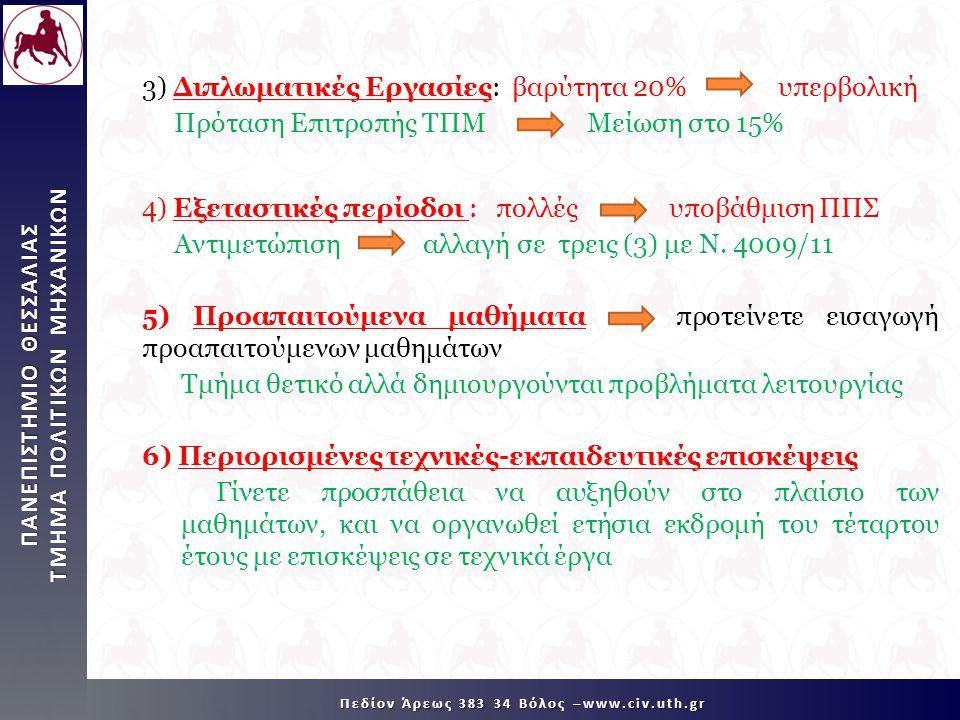 ΠΑΝΕΠΙΣΤΗΜΙΟ ΘΕΣΣΑΛΙΑΣ TMHMA ΠΟΛΙΤΙΚΩΝ ΜΗΧΑΝΙΚΩΝ Πεδίον Άρεως 383 34 Βόλος –www.civ.uth.gr 3) Διπλωματικές Εργασίες: βαρύτητα 20% υπερβολική Πρόταση Ε