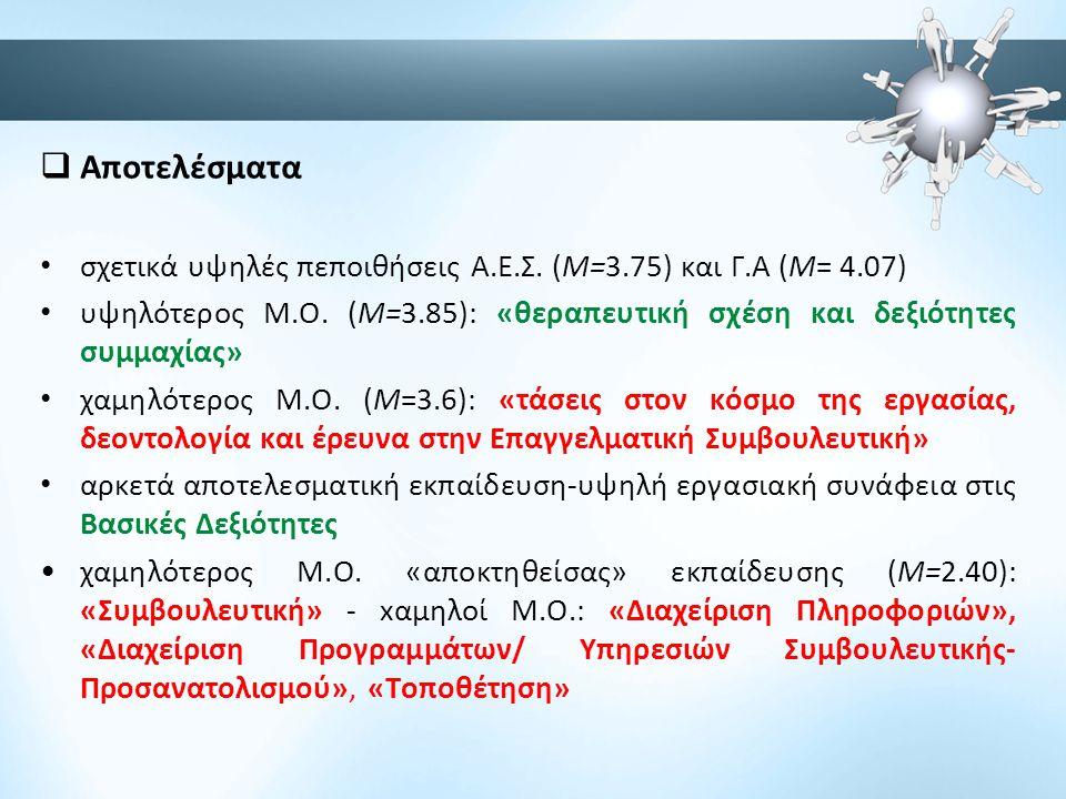  Αποτελέσματα • σχετικά υψηλές πεποιθήσεις Α.Ε.Σ. (Μ=3.75) και Γ.Α (Μ= 4.07) • υψηλότερος Μ.Ο. (Μ=3.85): «θεραπευτική σχέση και δεξιότητες συμμαχίας»